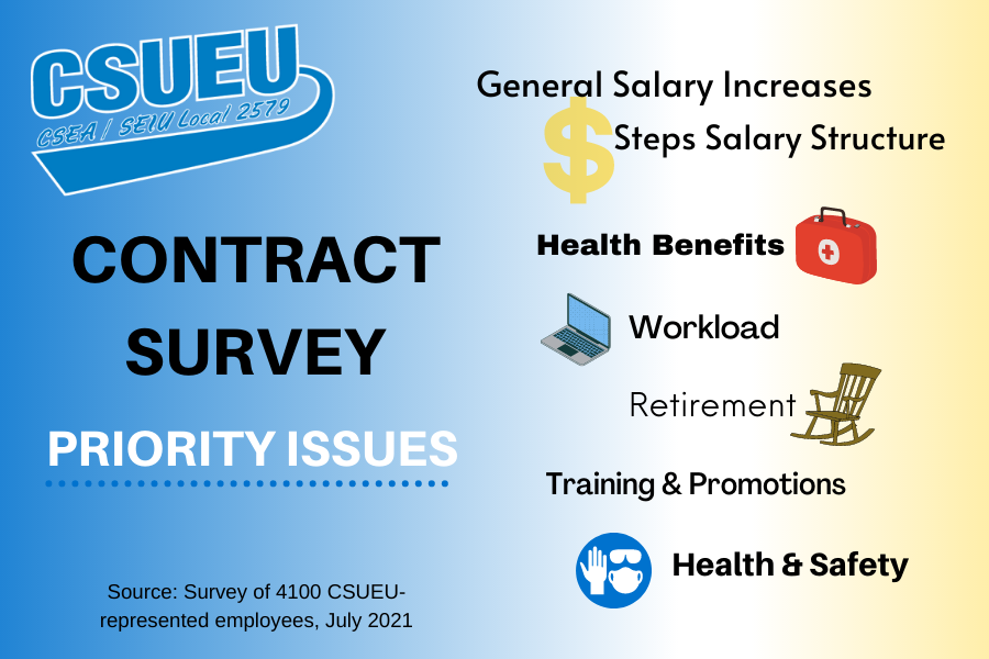 Members identify contract priority issues