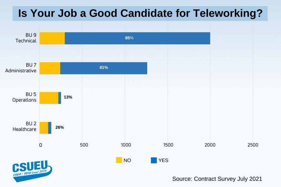 Conract Survey: Members say they can perform their work by telework
