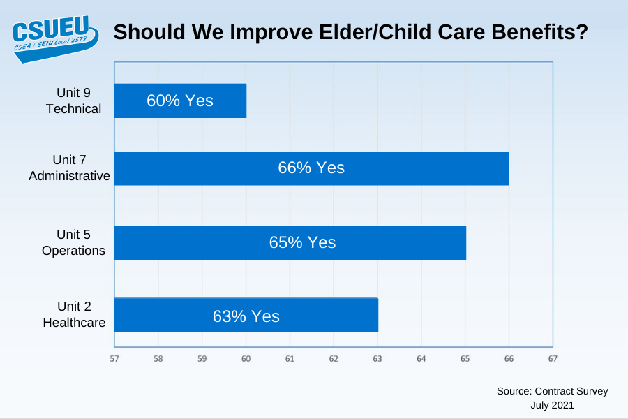 Contract Finding: Members identify elder care and childcare benefits can be improved