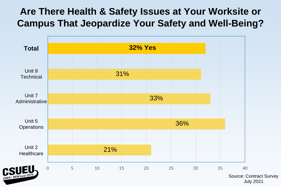 Survey: 32% of respondents say there are health and safety issues at their worksite or campus